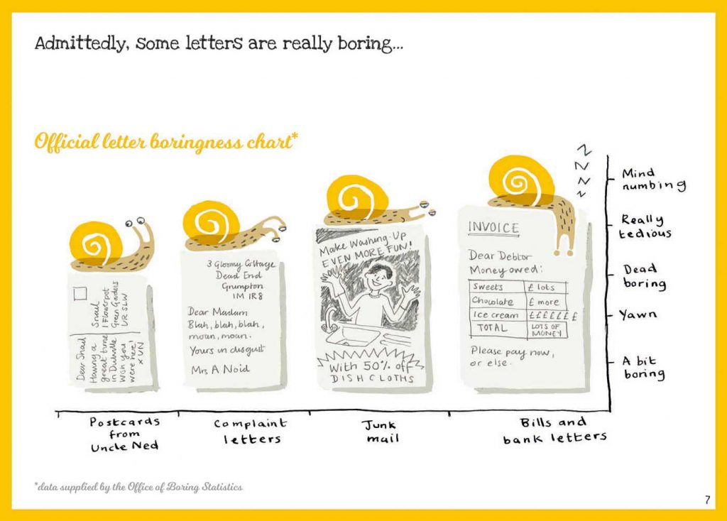 Letter boringness chart with snail becoming increasingly bored by letters